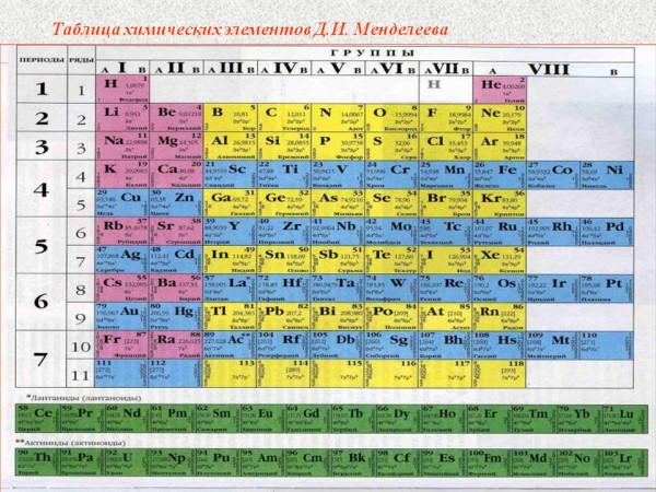Периодическая таблица химических элементов Д.И. Менделеева